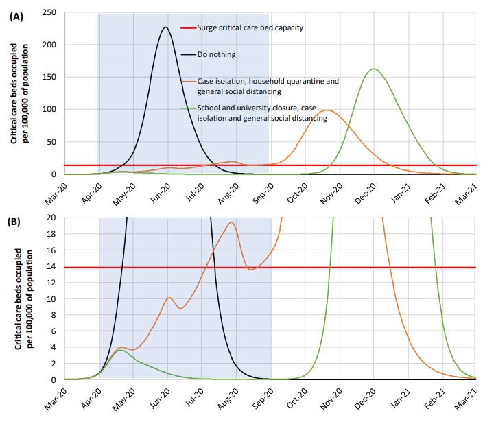 coronavirus pandemia un grafico che mostra gli andamenti dell'epidemia